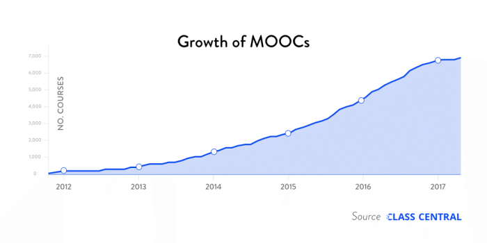 growth-of-moocs