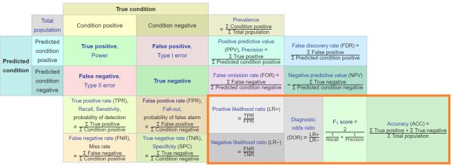 compound metrics2