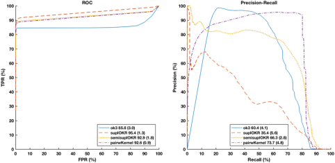 fig-5-roc-curves-and-precision-recall-pr-curves-for-predicting-secretory-ppis-from