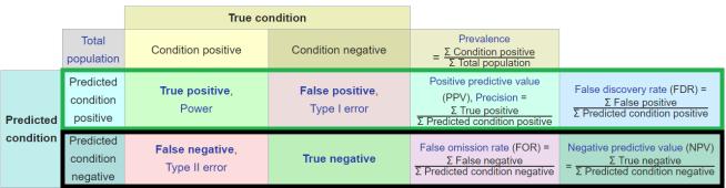 prevalence metrics